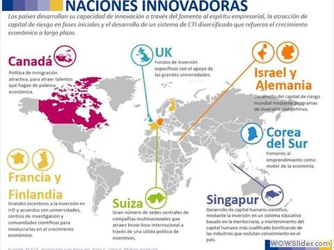 Naciones Innovadoras