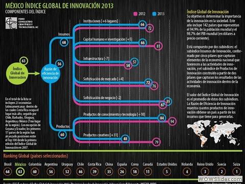 México Índice Global de Innovación 2013